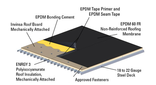 Epdm Holt Roofing Company